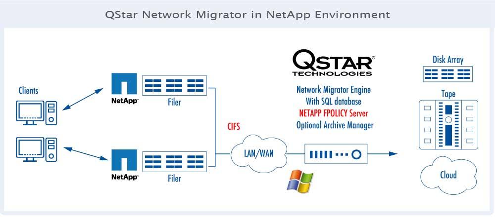 QStar_Network_Migrator_NetApp_Environment