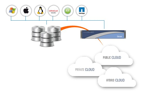 Cloud Gateway – QStar Technologies