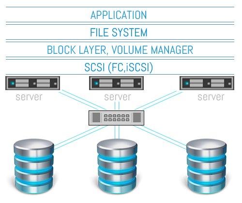 Object Storage With Swift Pdf
