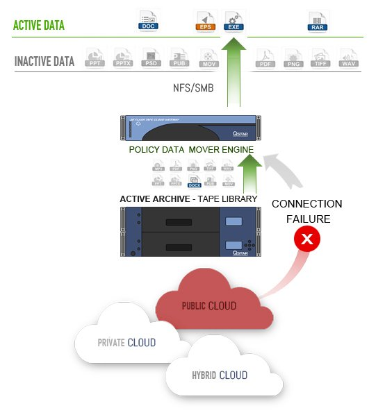 LTFS and LTO Cloud Archive Gateway Solutions