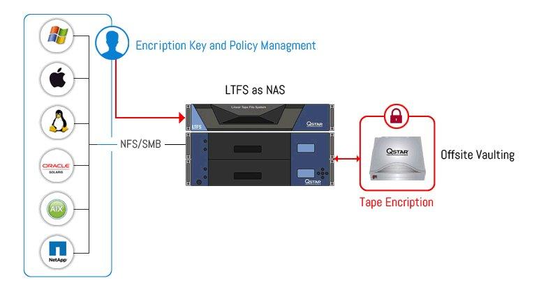 LTFS as Nas – QStar Technologies