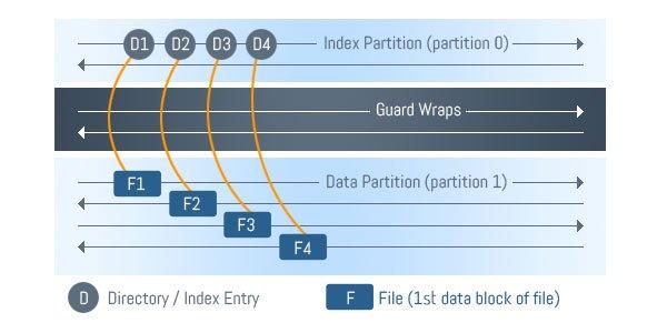 Data_Partition