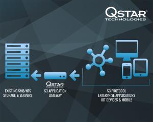 QStar S3 Application Gateway software