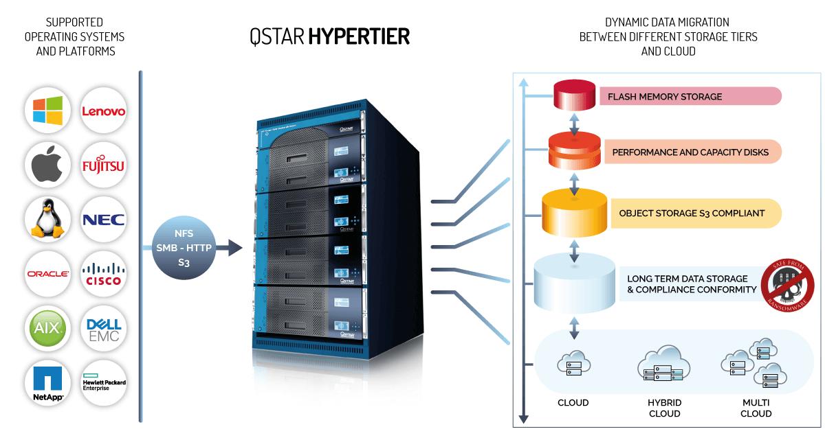 QStar HyperTier