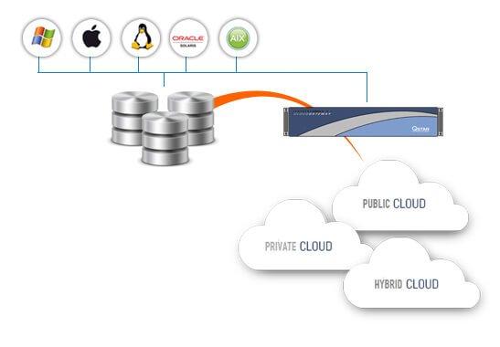 Cloud Archive Gateway Infrastructure