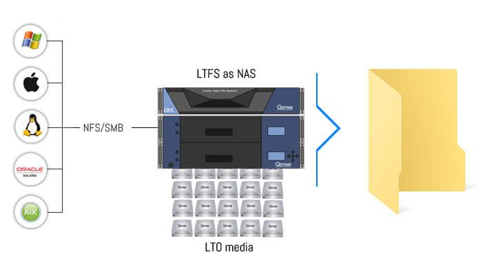 LTFS as NAS system