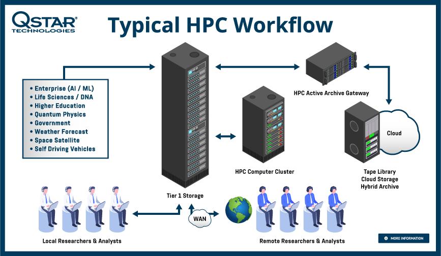 HPC Archive Storage Framework