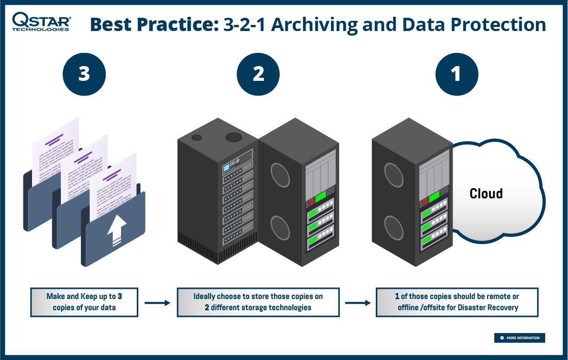 3-2-1 Best Practices